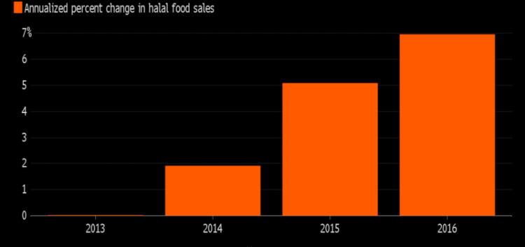 Making strides – How Halal Food Became a $20 Billion Hit in America