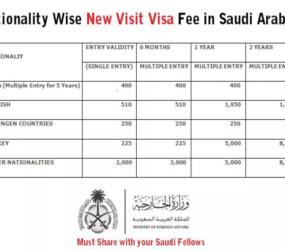 False visa fee structure circulating
