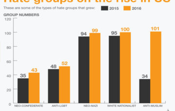 The rise of hate groups in the US
