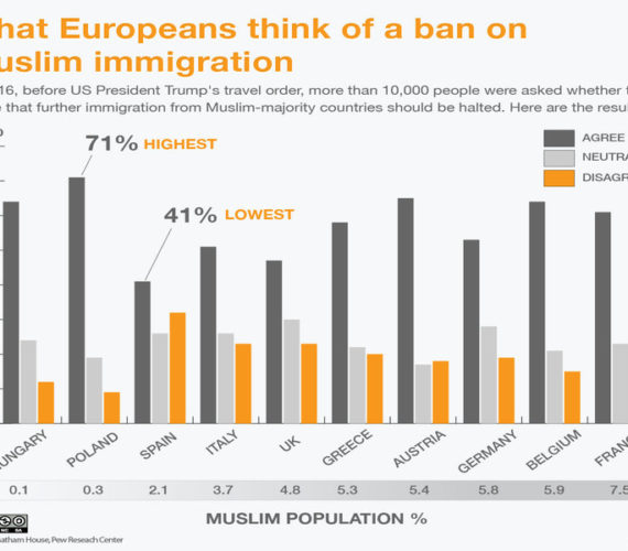 Does Europe fear Muslims more than US?