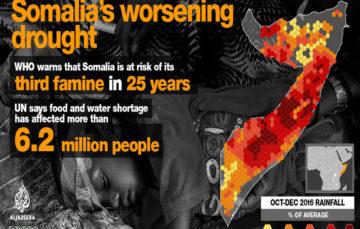 Antonio  Guterres raises alarm as hunger crisis worsens in Somalia