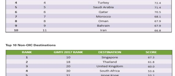 SA ranks as 4th top destination worldwide for Muslim travellers