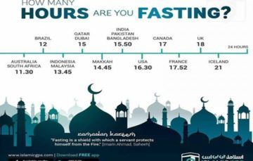 Longest and shortest fasting times around the world #Ramadan2017