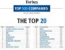 Saudi Arabia dominates list of top 100 companies in the Arab World: Forbes