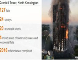 Police: Grenfell Tower Fire started in Hotpoint fridge freezer