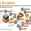 Some historical landmarks that hujaaj visit before and during Hajj