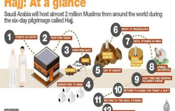 Some historical landmarks that hujaaj visit before and during Hajj