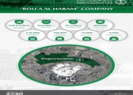 Capacity of 2 Harams to expand manifold