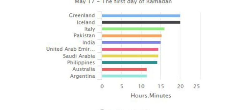 Which countries fast the longest hours?