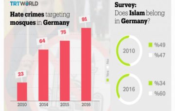 Hate crimes against Muslims in Germany on the increase